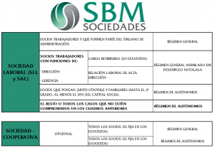 Encuadramiento en la Seguridad Social de socios y administradores